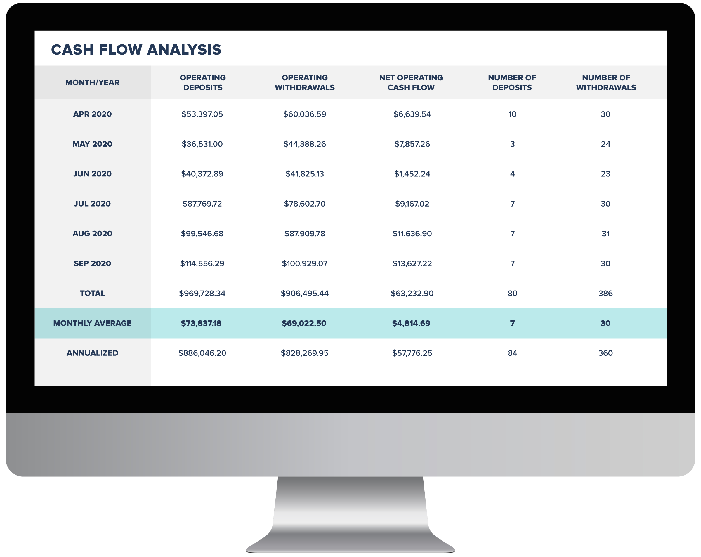 Operating and Financing Cash Flow Analysis